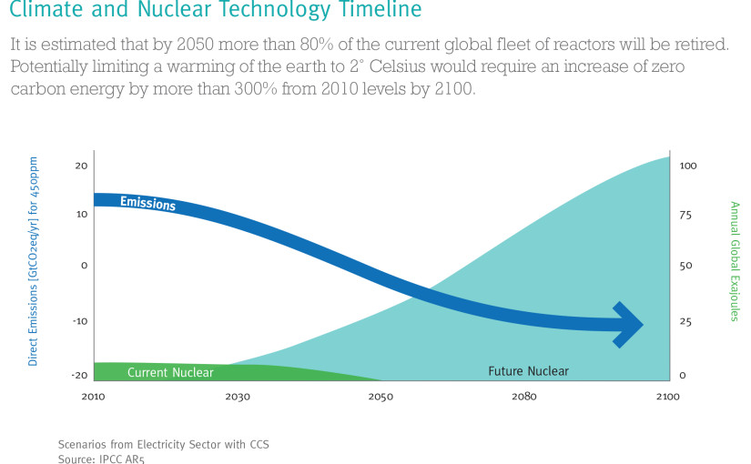 Graphics from Nuclear Power for the Next Generation