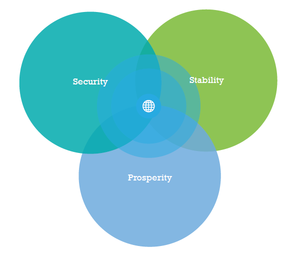 Security Stablity Prosperity